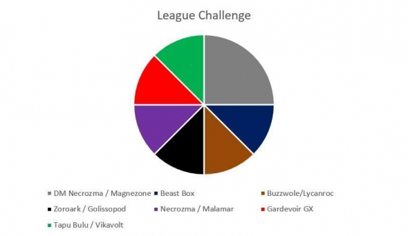 Metagame na League Challenge